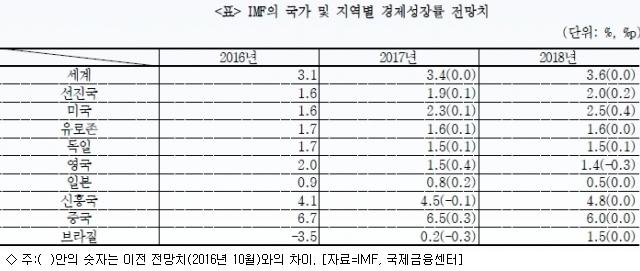 IMF, 韓 성장률 전망 2%대로 하향